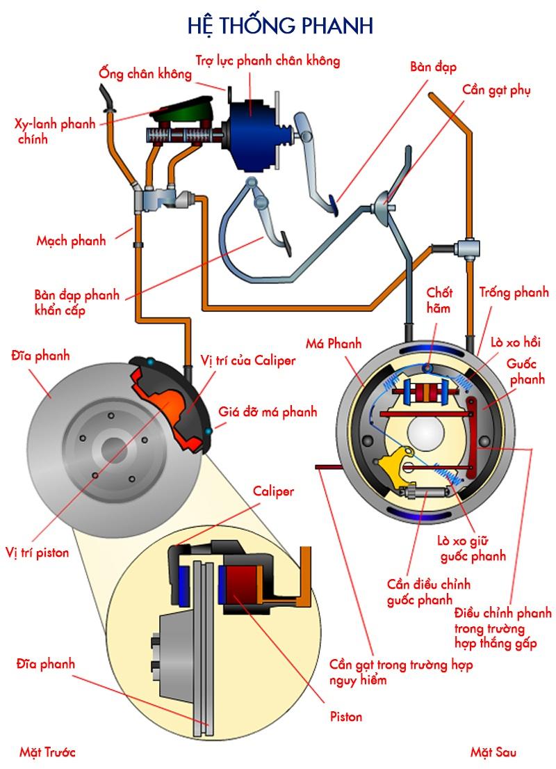 hệ thống phanh xe ô tô