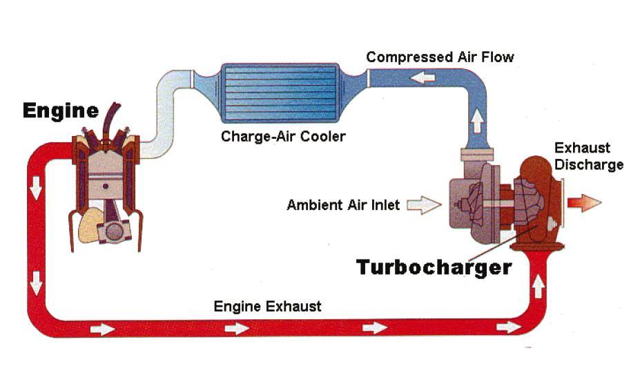 Turbo tăng áp trên động cơ ô tô