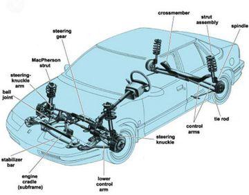 Tìm hiểu về hệ thống treo độc lập kiểu MacPherson